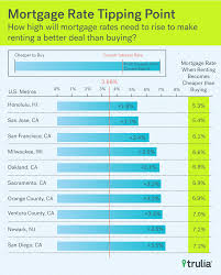 Real Estate Renting Rent Vs Buy Be Haunted By Prices Not Rates Trulia Research