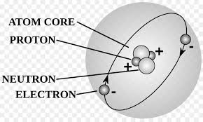 Diagram Of An Atom Atomic Theory Wiring Diagram Proton Atom History Png Download