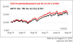 Prudential Build Chart Icici Prudential Bluechip Fund Providing Stability In The