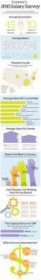 salary survey pcma convene infographic