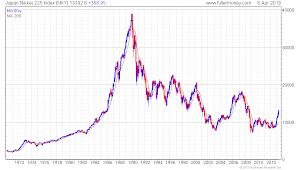 Japan Stock Market Historical Chart Japan Nikkei Historical Chart Nikkei 225 Index Realtime Live