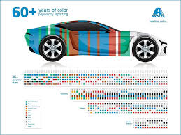 Axalta Reports On 60 Years Of Color Popularity For