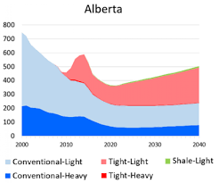 Alberta Oil Price Chart An Unexpected Boon For Albertas Oil Producers Oilprice Com