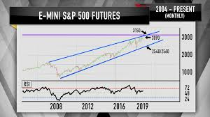 Ring Etf Chart Jim Cramer Warns That This S P 500 Bearish Scenario Is On