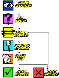 Scientific Method Chart Of Steps Chart Showing Steps In The Scientific Method Make An