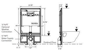 Related. 1  Any experience installing wall-hung toilets?