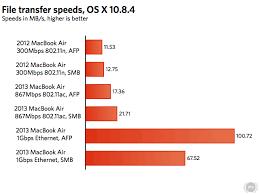 Wireless Network Speeds Chart Wifi Router Speed Chart Www Bedowntowndaytona Com
