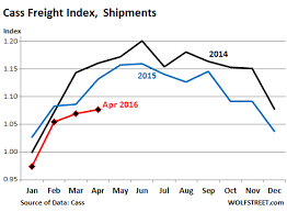 Contra Corner Chart Of The Day Cass Freight Index Down