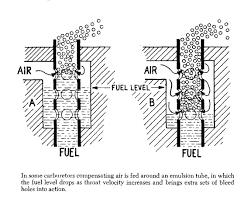 Mikuni Emulsion Tube Chart The Basic Carburetor