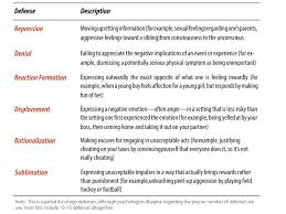 Psychodynamic Approach The Psychodynamic Perspective Noba