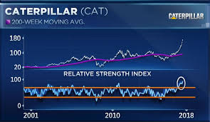 Cat Stock Quote Classy Caterpillar Is 'outofcontrol Overbought' Ahead Of Earnings