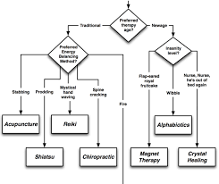 Flow Chart Theory New Age Therapy Flowchart Discover Magazine