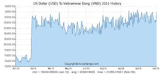 Vietnam Dong Forex 1 Usd To Vnd Exchange Rates Us Dollar