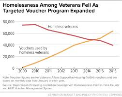 Veterans Pay Chart 2017 Veterans Homelessness Cut In Half Since 2010 Center On