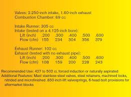 Ultimate Ls Rectangular Port Cylinder Heads Guide