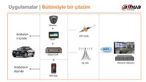Araç Güvenlik Kamera Sistemleri » Megapol Güvenlik İzmir