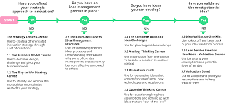 Design Challenge Ideas Innovation Toolkit Tips Tools And Templates For Managing