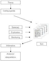 the use of qualitative content analysis in case study research  figure 1 basic proceeding of qualitative content analysis source author based on glaser laudel 1999 p 4 58