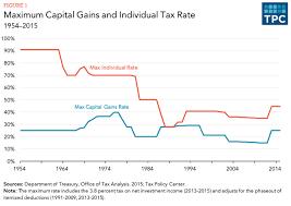 Capital Gains Tax Chart 2017 The Long Term Capital Gains Tax Is Lower Than The Short Term