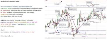 Reading Price Charts Technical Chart Analysis Legend Trading Pure Price Chart