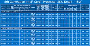 Processor Chart Intel Intel Announces 5th Generation Core Processor Family Cpu
