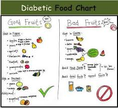 Pin By Laudine On Type 1 Diabetes Diabetic Food Chart