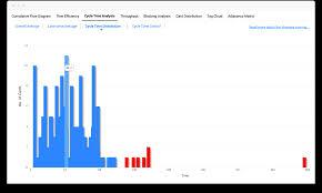 Kanban Metrics Analytics Cfd Cycle Time Lead Time