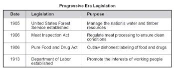 Progressive Legislation Chart Answers History Tunes The Progressive Era