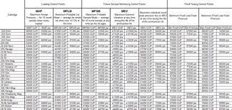 12 Organized Lee Dipper Chart