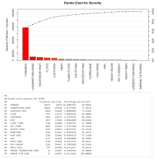 Pareto Charts In R And In Life Mike Wehinger