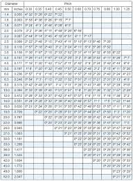 Wood Screw Strength Chart 54 Bright Conversion Chart For 60 Metric Threads