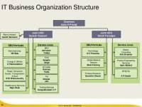 Eaton Corporation Organizational Chart Project