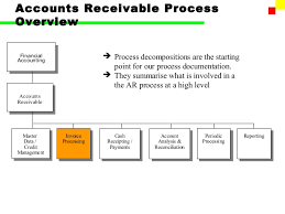Account Receivable Process Flow Chart Ppt Sap Fi Accounts Receivable