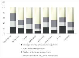 Ethnic Groups In The Uk Socio Economic Classification By Ethnic Groups 2001 Uk