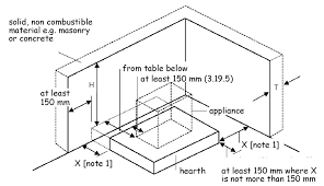 relationship of hearths to combustible material