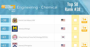 USM's Chemical Engineering has once again improved its performance ...