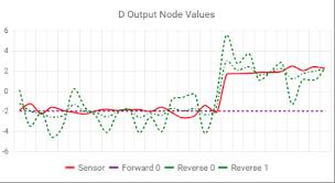 Telerik Kendoui Angular Line Chart Not Reflecting Dashtype