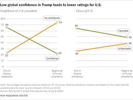 Trump Unpopular Worldwide American Image Suffers Pew