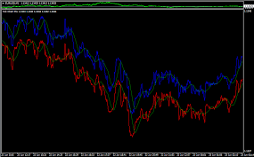 Indicators In The Sub Window Tick Chart Indices Mql4 And