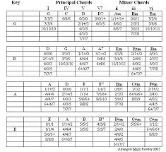 Bedenges Design Dulcimer Chord Chart