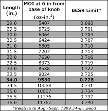 Baseball Mph Conversion Chart Explaining The Besr Test For Baseball Bats