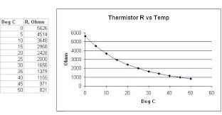 5k Ohm Thermistor Chart Adding Sensors To The Si430 Analog Inputs Measure