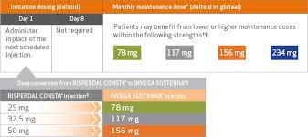 Medication Conversion Chart Switching Antipsychotics Invega Sustenna Hcp