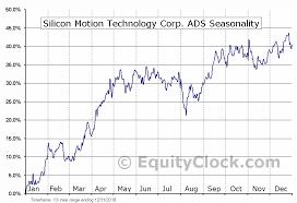 Silicon Motion Technology Corp Ads Nasd Simo Seasonal