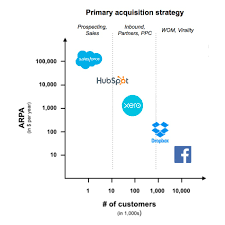 Acquisition Strategy How To Pick A Customer Acquisition Strategy That Will Get You To 24M 3