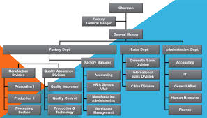 Factory Organization Chart Organizational Structure Of The Confectionary Factory Fasrkit