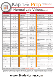Nclex Conversion Chart Normal Lab Values Cheat Sheet For Nclex Lab Values From A