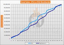 Ps4 Vs Wii Vgchartz Gap Charts August 2019 Vgchartz