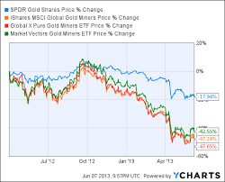 Ring Etf Chart Gdxs Little Sibling Ishares Msci Global Gold Miners Etf