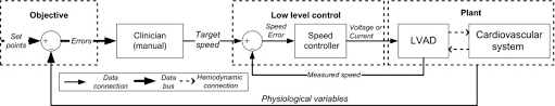 Pump Speed An Overview Sciencedirect Topics